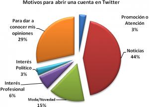 Venezolanos en Twitter según la motivación para abrir una cuenta