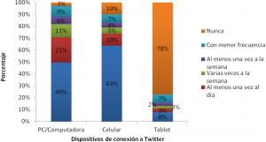 Dispositivos para la conexión a Twitter y frecuencia de uso