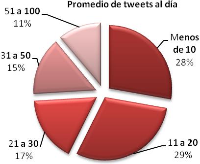 Distribución de los twitteros venezolanos según el promedio de mensajes que envían al día