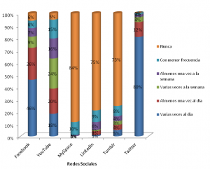 Distribución de los twitteros según otras redes sociales a las que acceden y con qué frecuencia