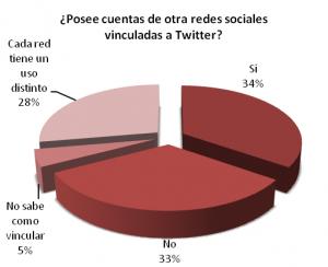Twitteros venezolanos según las cuentas de otras redes sociales que tienen vinculadas a Twitter
