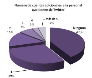 Twitteros venezolanos según el número de cuentas en Twitter adicionales a la principal