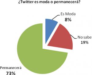 Distribución de twitteros venezolanos, según su opinión sobre si Twitter es  una moda o permanecerá en el tiempo