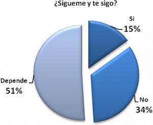 Twitteros venezolanos según su opinión sobre la reciprocidad en Twitter Sigueme y te sigo