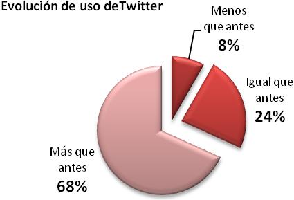 Usuarios venezolanos de Twitter según la evolución del uso  que hacen de esta red para aquellos con más de 6 meses usando la misma