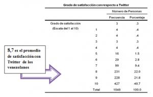 Tabla de distribución del grado de satisfacción que tienen los usuarios con respecto a Twitter