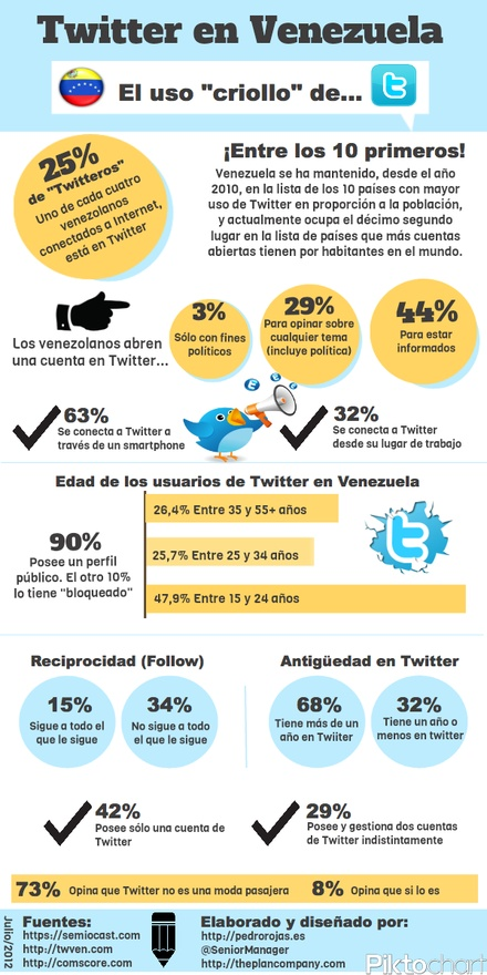 Twitter en Venezuela - infografía