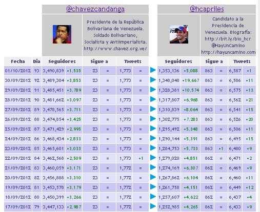 @hcapriles ya supera a @chavezcandanga en cantidad de (nuevos) seguidores en Twitter